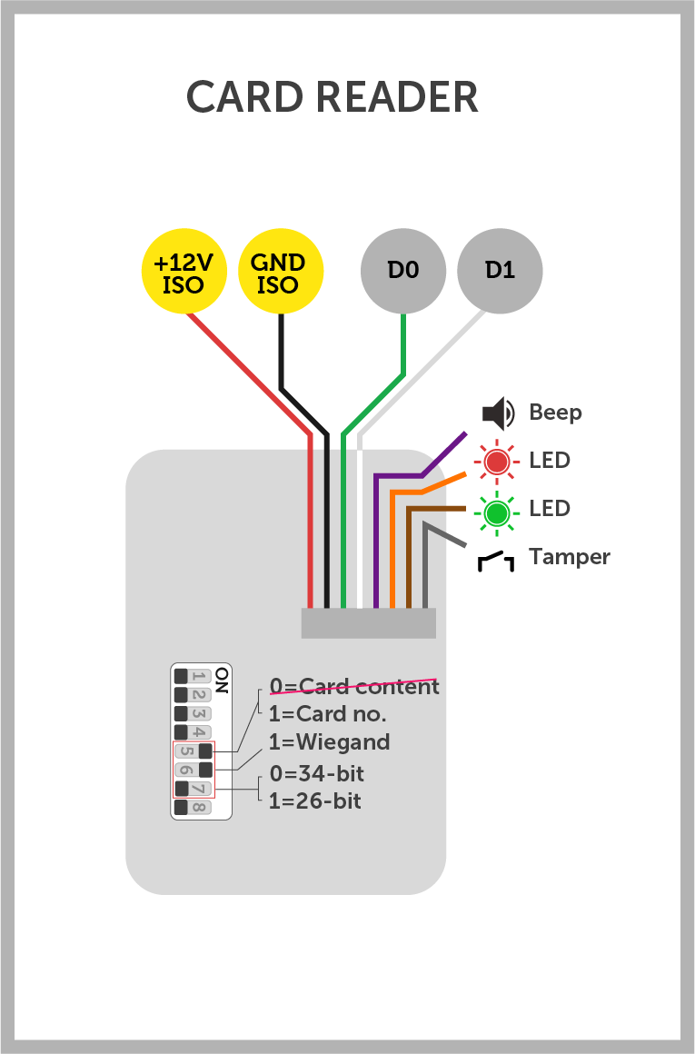 Card reader with PIN